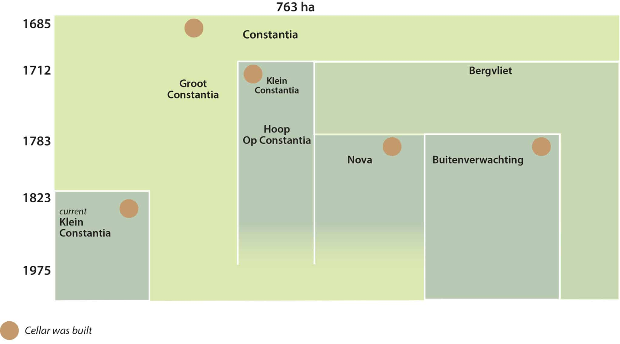 Groot Constantia History | First South African Wine Farm
